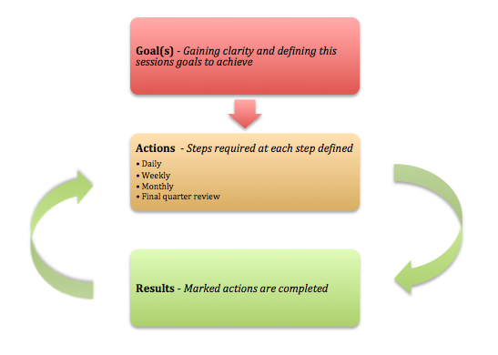 Quarterly Action Process