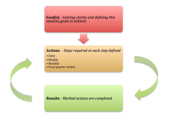 Quarterly Action Process